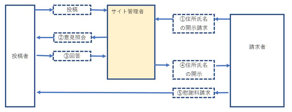 現行プロバイダ責任制限法での開示請求の流れ(実名登録サイト)