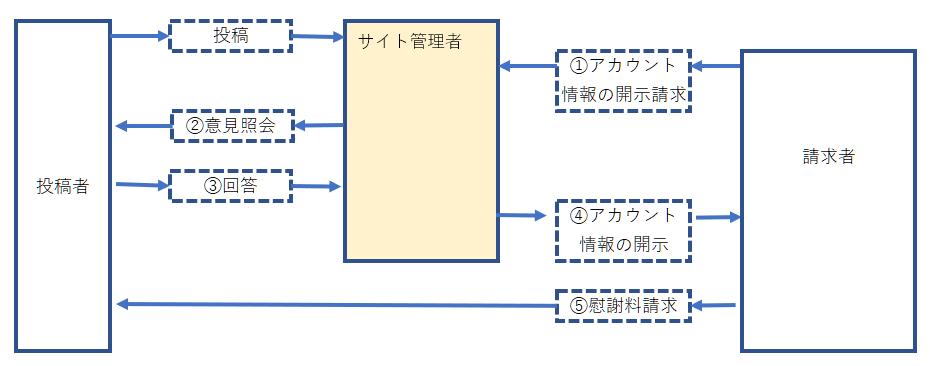 現行プロバイダ責任制限法での開示請求の流れ(SNS)