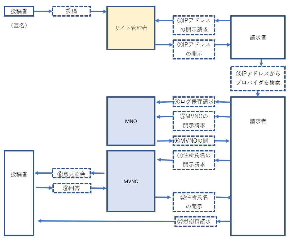 現行プロバイダ責任制限法での開示請求の流れ(MVNO・多重プロバイダ)