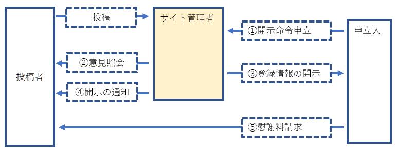 改正プロバイダ責任制限法での開示請求の流れ(匿名サイト・SNS)