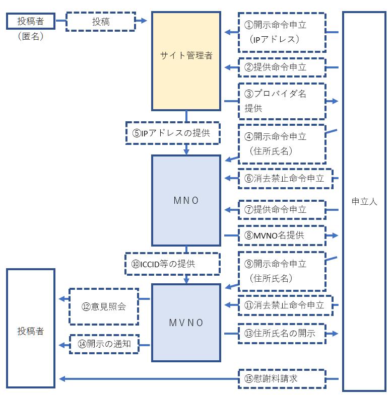 改正プロバイダ責任制限法での開示請求の流れ(MVNO・多重プロバイダ)